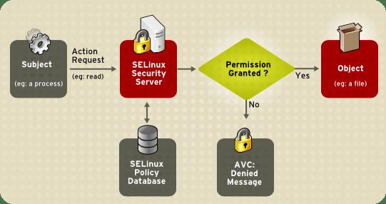 ¿Que es SELinux?